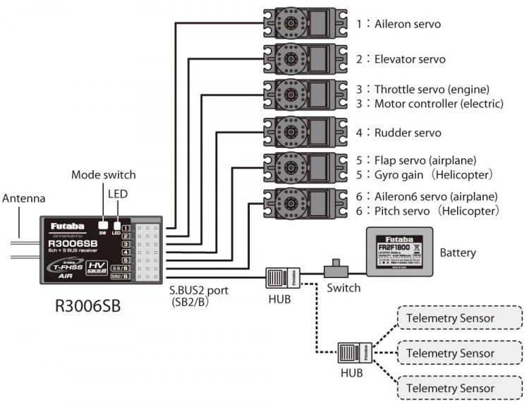 gps receiver diagram futaba empfänger r3006sb 2,4 ghz (t-fhss), fut-r3006sb